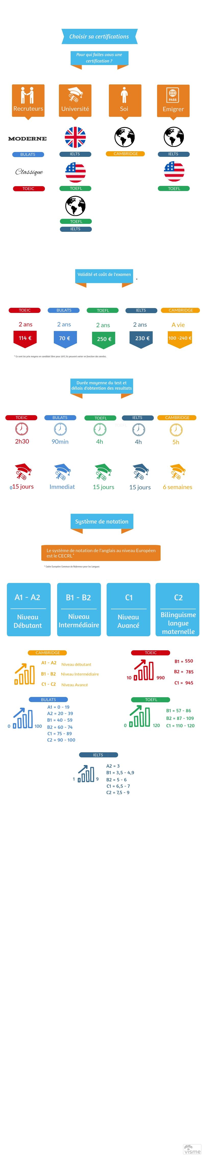 Infographie choix d'examens et tests d'anglais