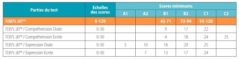 Scores du TOEFL IBT vs CECRL